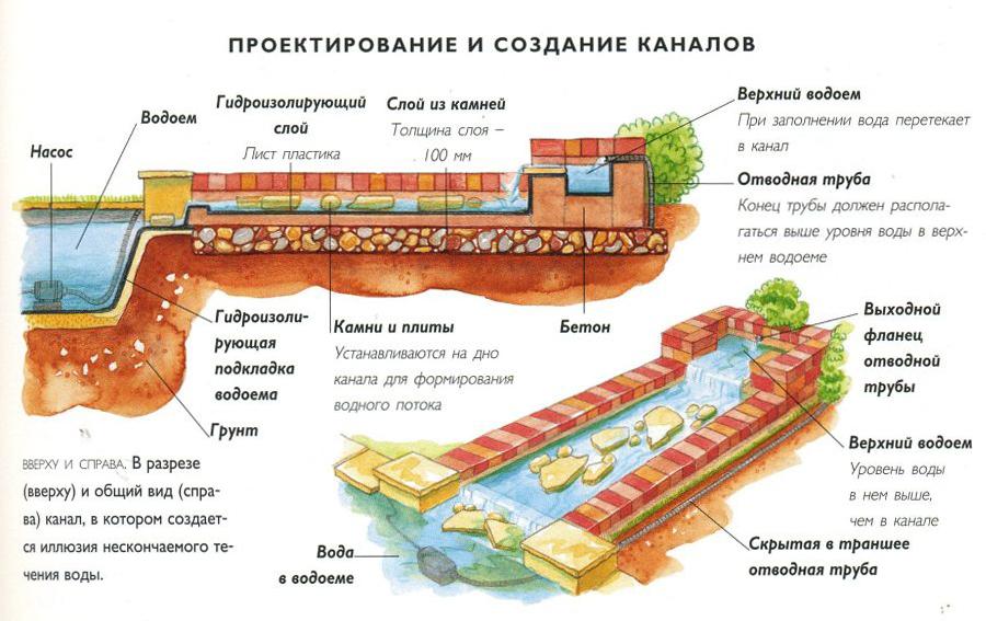 Проектирование и создание каналов